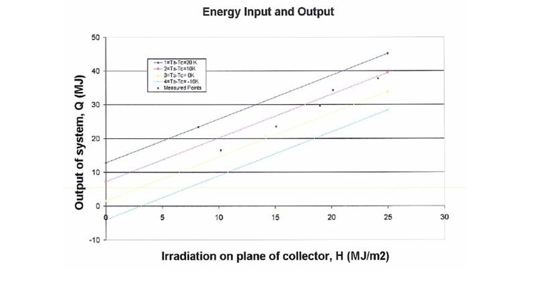 Energy input_output_graph